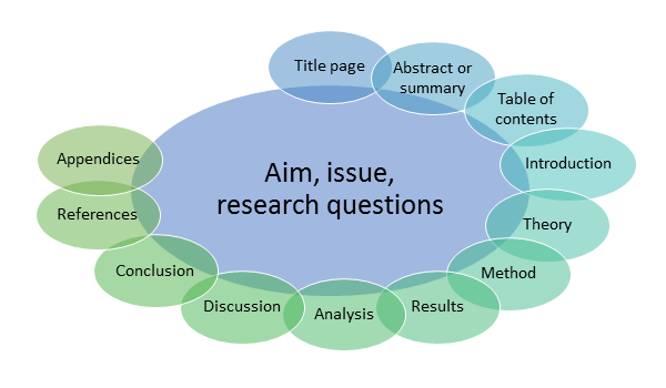 The structure of the academic text