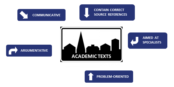 Academic texts are communicative, argumentative, problem-oriented, aimed at specialists and contain correct source references