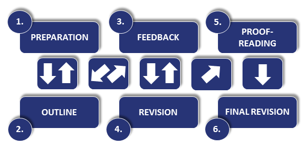 The Writing process phases: preparation, outline, feedback, revision, proofreading, final revision
